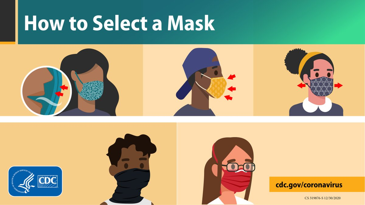 #WearAMask with 2 or more layers of fabric over your nose and mouth to help slow the spread of #COVID19. Make sure it fits snugly against the sides of your face. Fold gaiters to create 2 layers & take steps to prevent foggy glasses. More on masks: bit.ly/30QOzQF.