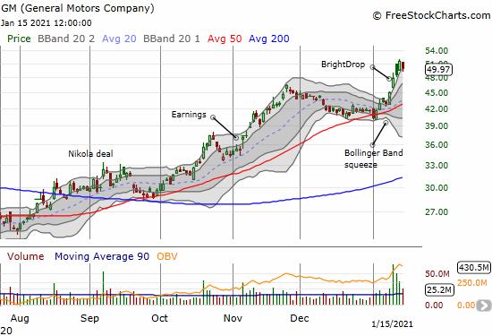 General Motors Stock: The Bollinger Bands Drop Before the BrightDrop https://t.co/0m6RRkKRPH $GM $FDX https://t.co/JirnDkE4Ad