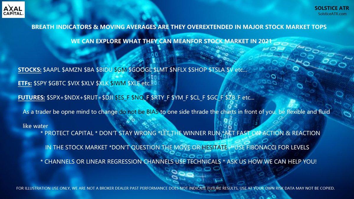 BREATH INDICATORS & MOVING AVERAGES ARE THEY OVEREXTENDED IN MAJOR STOCK MARKET TOPS WE CAN EXPLORE WHAT THEY CAN MEANFOR STOCK MARKET IN 2021  #STOCKS $AAPL $AMZN $BA $BIDU $GM $GOOGL $LMT $NFLX $SHOP $TSLA $V $SPY $GBTC $VIX #BTC $ES_F will have #StockMarket #Video tonight 🍻💰 https://t.co/j5bqJ1mNgm
