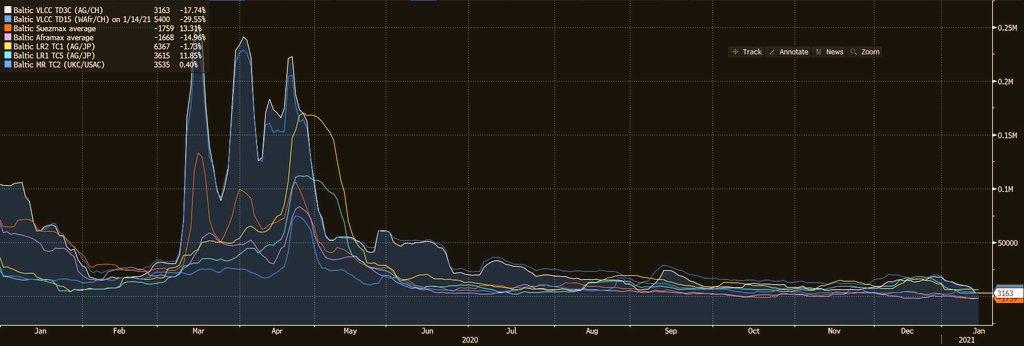 أسعار النقل البحري اغلاق الاسبوع VLCC  خط الخليج الشرق الأقصى  يواصل التراجع   عند مستوى ٣.١ ألف دولار  From @JHannisdahl https://t.co/8ZnU6QDnXi