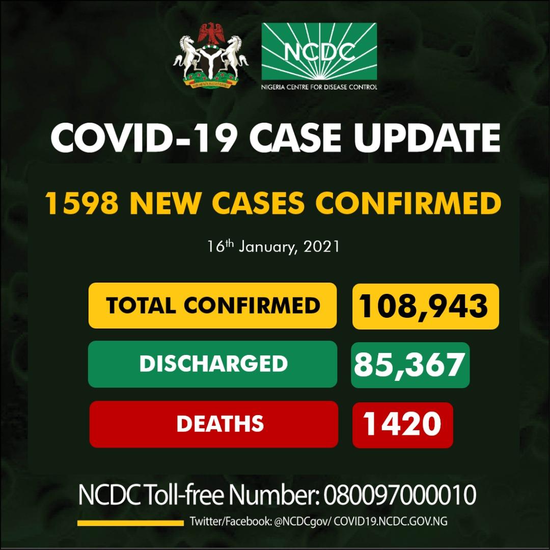 1598 new cases of #COVID19Nigeria;  Lagos-461 FCT-206 Plateau-197 Rivers-168 Kaduna-116 Anambra-53 Ogun-49 Ebonyi-47 Edo-42 Sokoto-32 Imo-31 Katsina-31 Oyo-30 Akwa Ibom-27 Delta-16 Kano-16 Abia-15 Niger-15 Ondo-11 Bayelsa-10 Borno-9 Kebbi-8 Ekiti-7 Jigawa-1