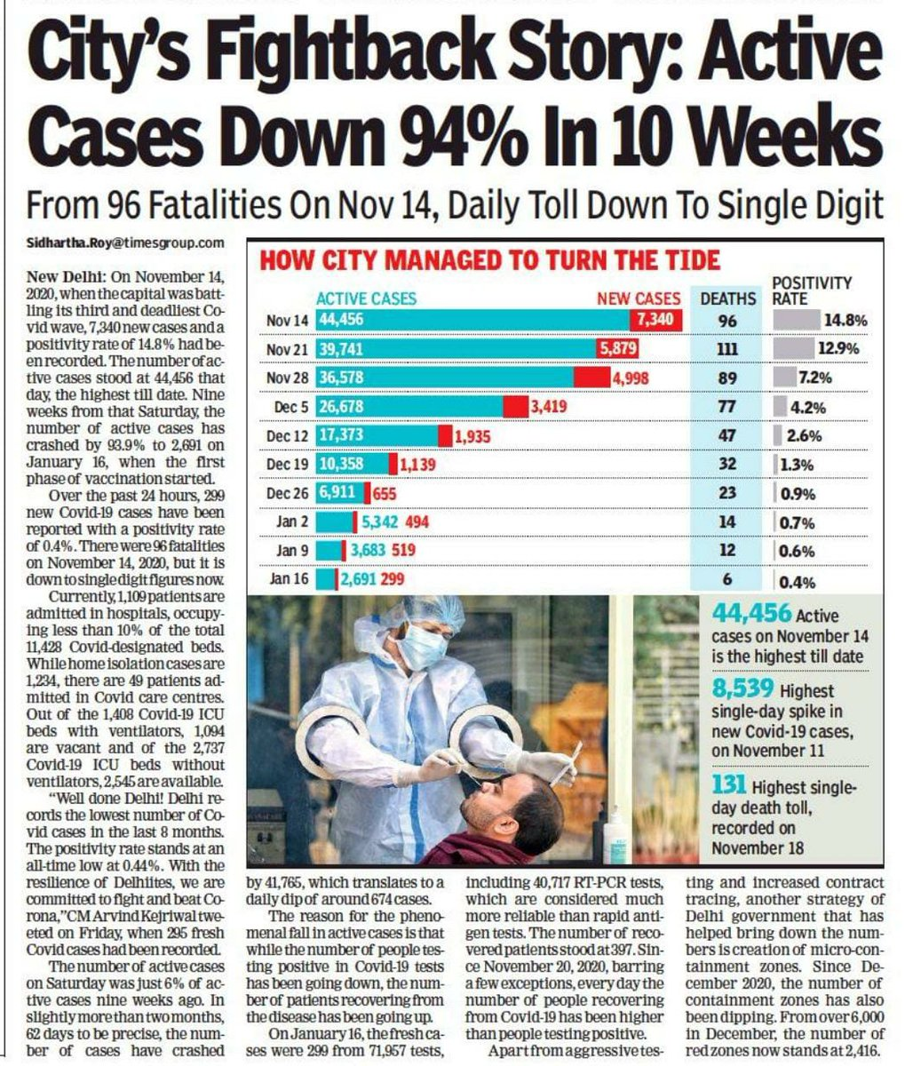 Delhi's Fightback Story  Active Corona cases down 94% in 10 weeks.