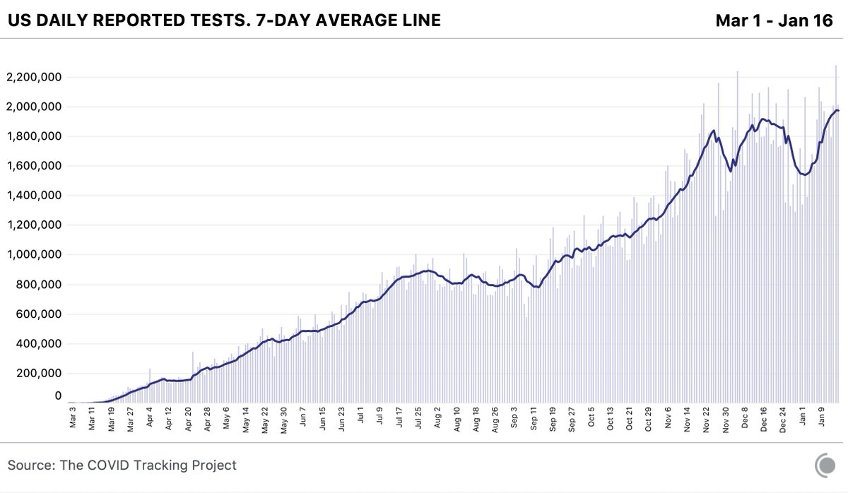 After a major dip around the holidays, the number of reported tests has come back to record levels.