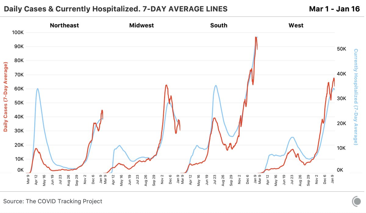 The case and hospitalization numbers are at very high absolute levels, but — at least for the past few days — both measures have leveled off in all regions.