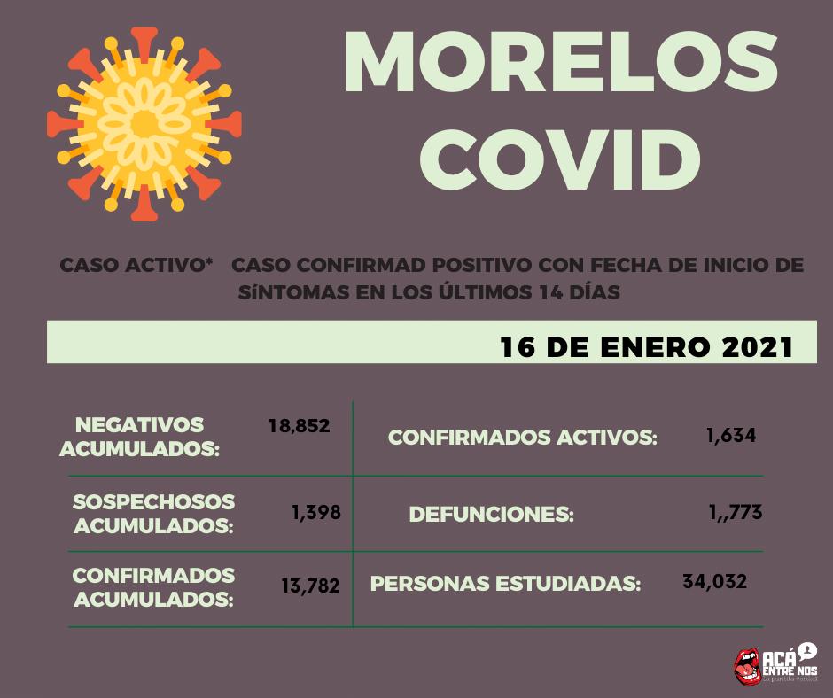 La Secretaría de Salud #Morelos informó sobre los nuevos casos de #COVID19 en la entidad.  Se registran 437 nuevos casos y 9 decesos por el virus
