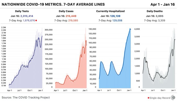 4 bar charts showing key COVID-19 metrics for the US over time. Today, states reported 2.0M tests, 215k cases, 126,139 currently hospitalized, and 3,695 deaths. the 7-day average for tests is a record high.