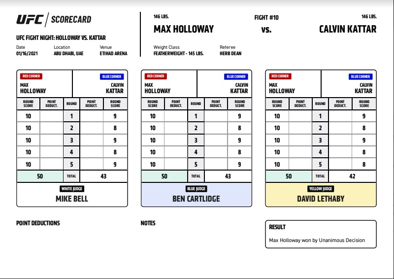 PHOTO: See which rounds were scored a 10-8 for Max Holloway against Calvin Kattar at #UFCFightIsland7