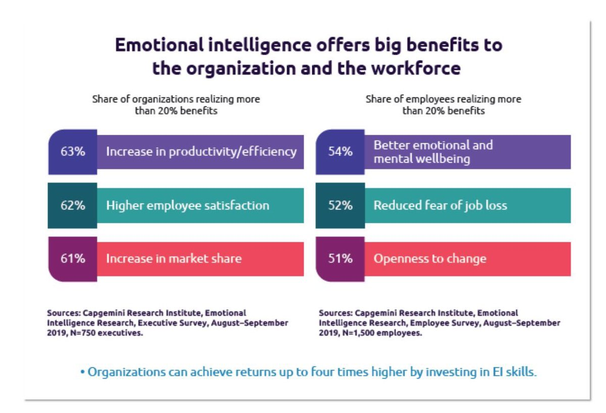 Emotional Intelligence offers big benefits to organisations and the workforce. @Capgemini #EmotionalIntelligence #Productivity #efficiency #marketshare #EmployeeSatisfaction #Wellbeing #mentalhealth #selfcare #Covid_19 #ThursdayThoughts #SundayMotivation