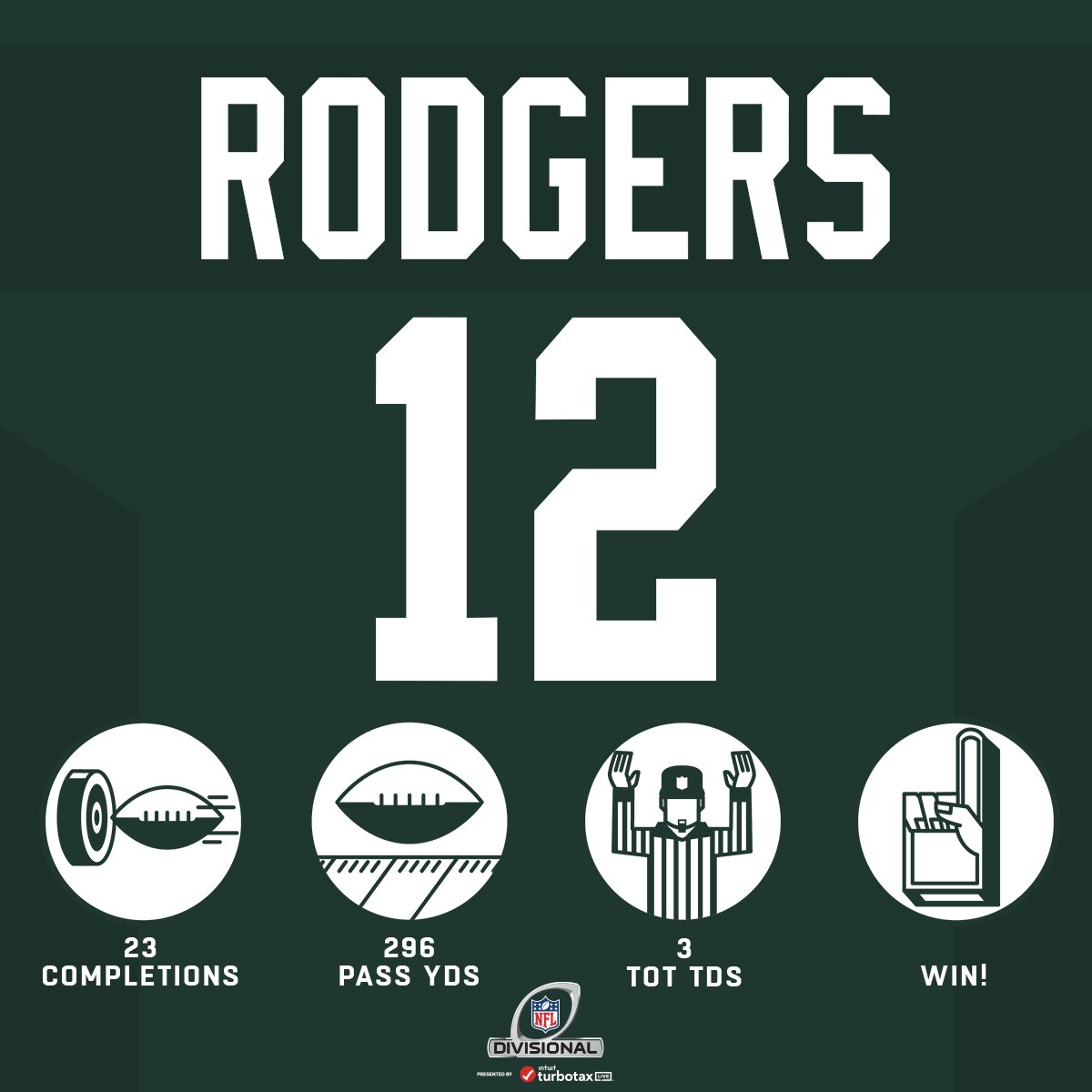 RT @NFL: On to his fifth NFC Championship. @AaronRodgers12. #HaveADay #GoPackGo (by @TruistNews) https://t.co/AtO0BKyy72