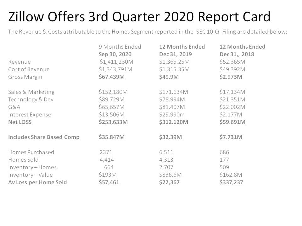 @billfoster21 The $7506 Loss per home by @Zillow in 3Q20 is based on $ZG 'Mickey Mouse' reporting. On a GAAP basis $Z LOST $75.6M selling 583 Homes OR a LOSS per home of $129,703. Total Losses incurred by #ZGlife's foray into iBuying is $625.4m selling 8904 homes ie $70K Av Loss per home sold.