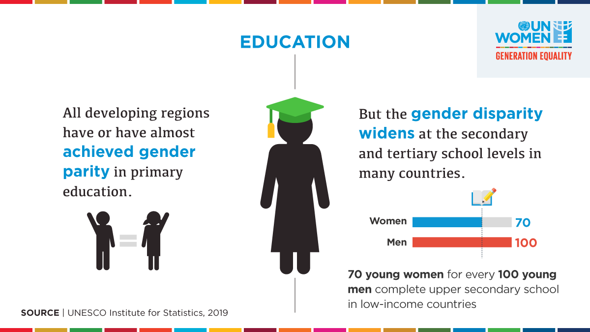 👩🎓👩🎓👩🎓👩🎓👩🎓👩🎓👩🎓  👨🎓👨🎓👨🎓👨🎓👨🎓👨🎓👨🎓👨🎓👨🎓👨🎓  7 young women for every 10 young men complete upper secondary school in low-income countries.  We need to close the gender gap in education for a better future. #GenerationEquality