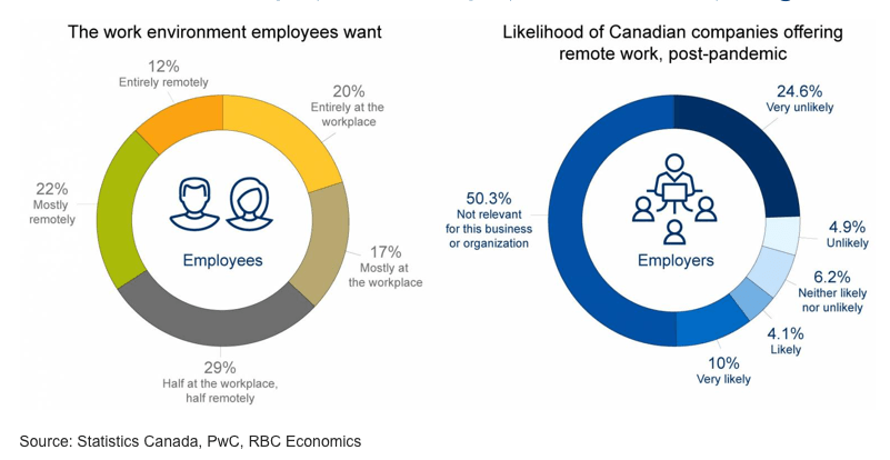 Most Canadians want to work-from-home, at least part of the time, but employers aren't so fond of the work-from-home model.  Credit (Graphics): Better Dwelling  #homeoffice #management #recruitment