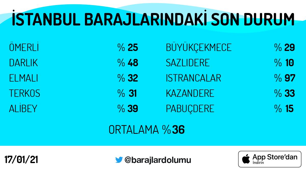 #İstanbul #baraj doluluk oranları. Tarih: 17/01/21 Günün 5 trendi: #pazar #MesutÖztürkmenTutuklansın #BeşiktaşınMaçıVar #çıkışyolu #RahşanEcevit #BugünGünlerdenGALATASARAY  https://t.co/5OkCBekboU https://t.co/vTSm0FNxwG