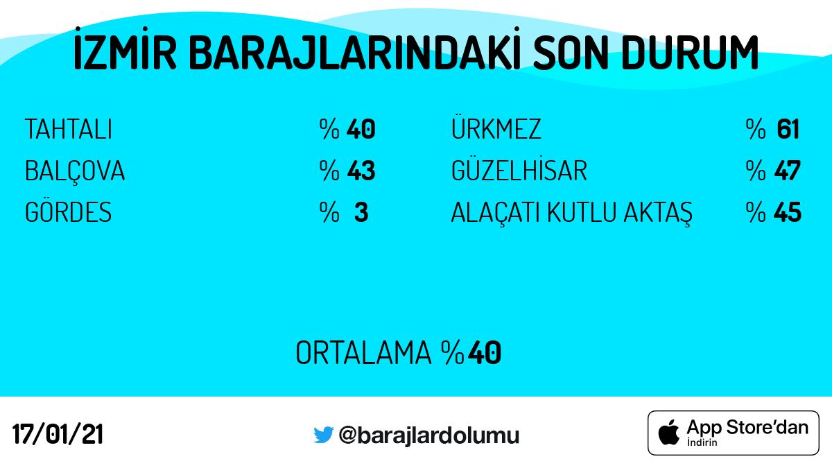 #İzmir #baraj doluluk oranları. Tarih: 17/01/21 Günün 5 trendi: #pazar #MesutÖztürkmenTutuklansın #BeşiktaşınMaçıVar #çıkışyolu #RahşanEcevit #BugünGünlerdenGALATASARAY  https://t.co/5OkCBekboU https://t.co/j4uX58kOKg