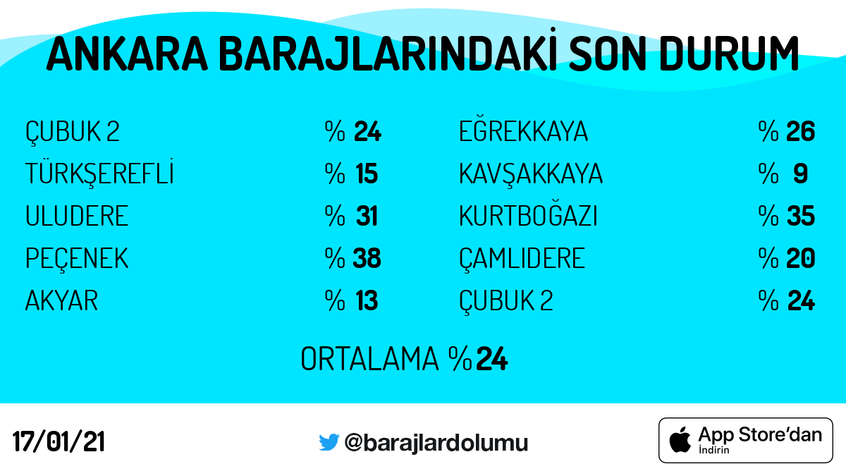 #Ankara #baraj doluluk oranları. Tarih: 17/01/21 Günün 5 trendi: #pazar #MesutÖztürkmenTutuklansın #BeşiktaşınMaçıVar #çıkışyolu #RahşanEcevit #BugünGünlerdenGALATASARAY  https://t.co/5OkCBekboU https://t.co/bH49SeG8Ck