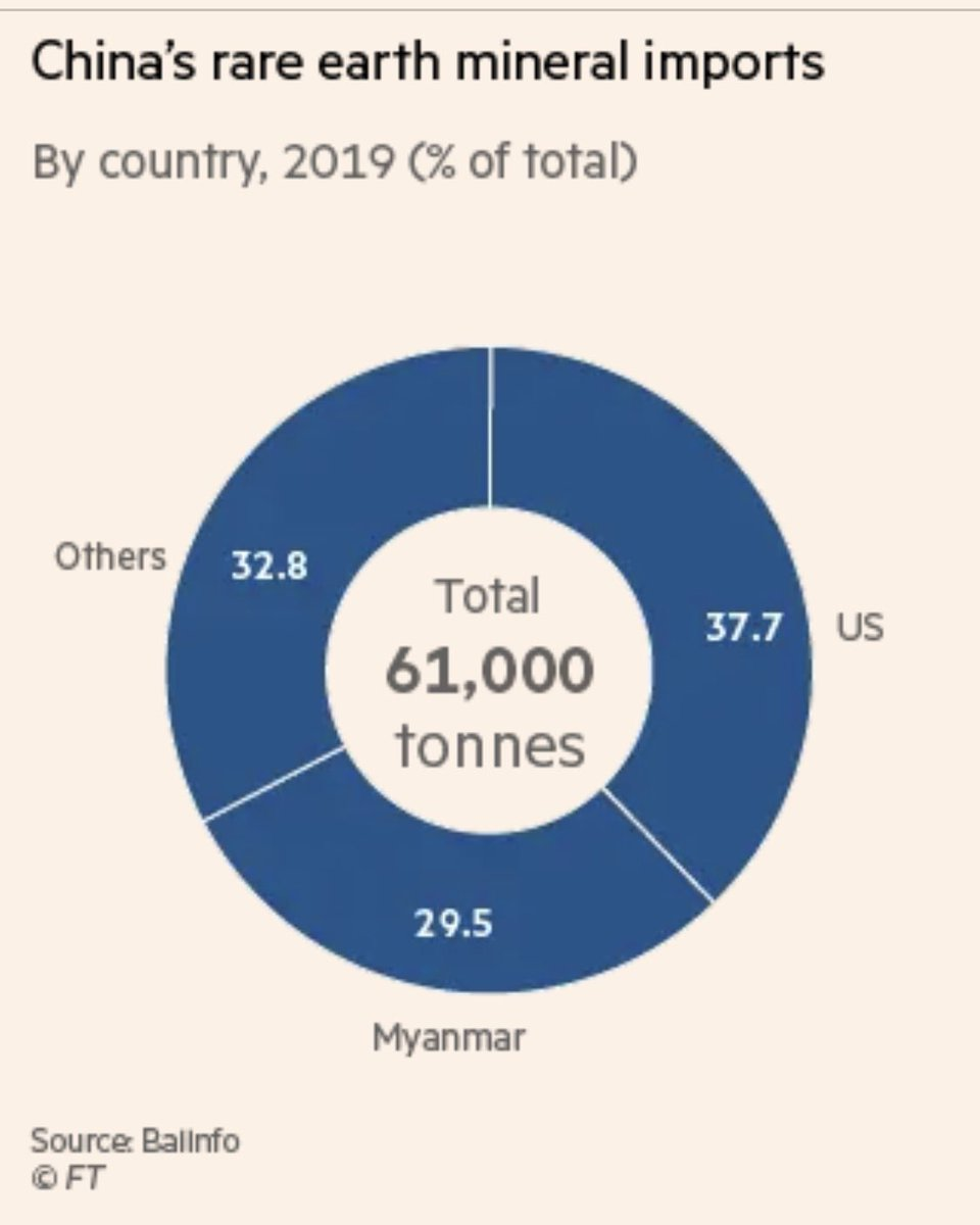 China's moving to tighten its grip over its entire rare earth supply chain.  Nearly a third of China's rare earth imports come from Myanmar.