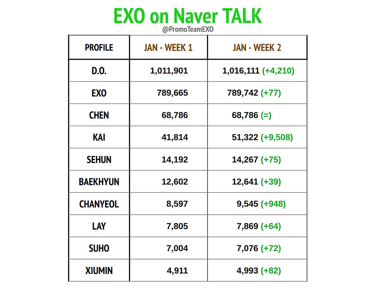 D.O. Has Been the Most Talked EXO Member on Idol NAVER Talk Room  Since December 2020!  Doh Kyungsoo is The Only EXO Member and SM Artist to Surpass 1M Mark and the Only One to be Within Top 10 Ranking! 👑  #디오 #도경수 #DohKyungsoo #DO