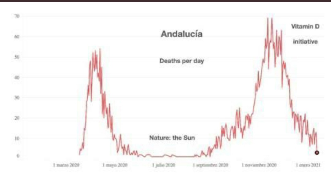Maybe if we just supplemented our elderly and vulnerable, the pandemic wouldn't have been anywhere near as bad and we can open up the economy. Why haven't you urgently looked into this? Vitamin D is so cheap. @BorisJohnson @CMO_England @MattHancock @NHS #VitaminD #COVID19 https://t.co/zGT1mUwej3