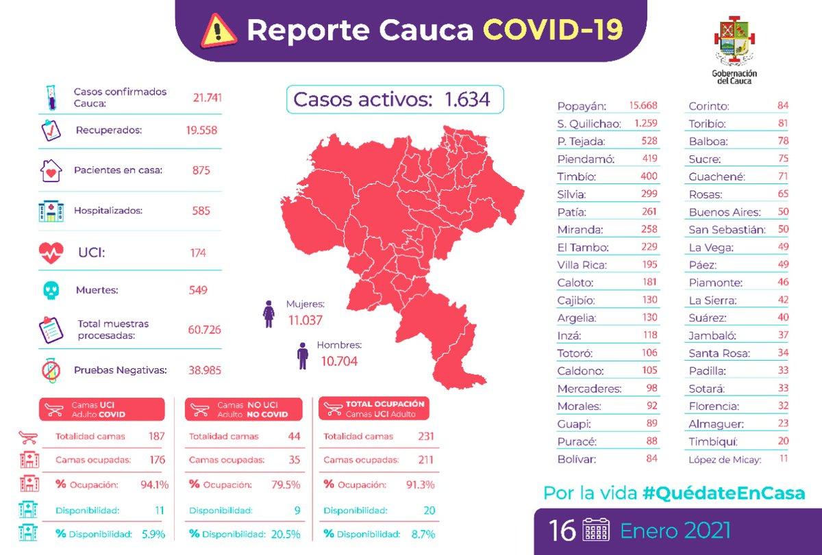 ATENCIÓN / #UltimaHora Colapsó la capacidad hospitalaria en Cauca para atender pacientes por Covid-19. Llega al 94,1% de ocupación en UCI. Sólo hay 11 camas disponibles en todo el Departamento. #UltimoMomento #Cauca #Popayán #COVID19 #Colombia