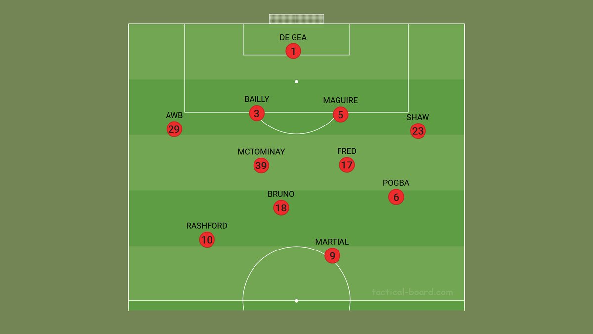 My predicted lineup for today's match against Liverpool:- #MUFC #LIVMUN