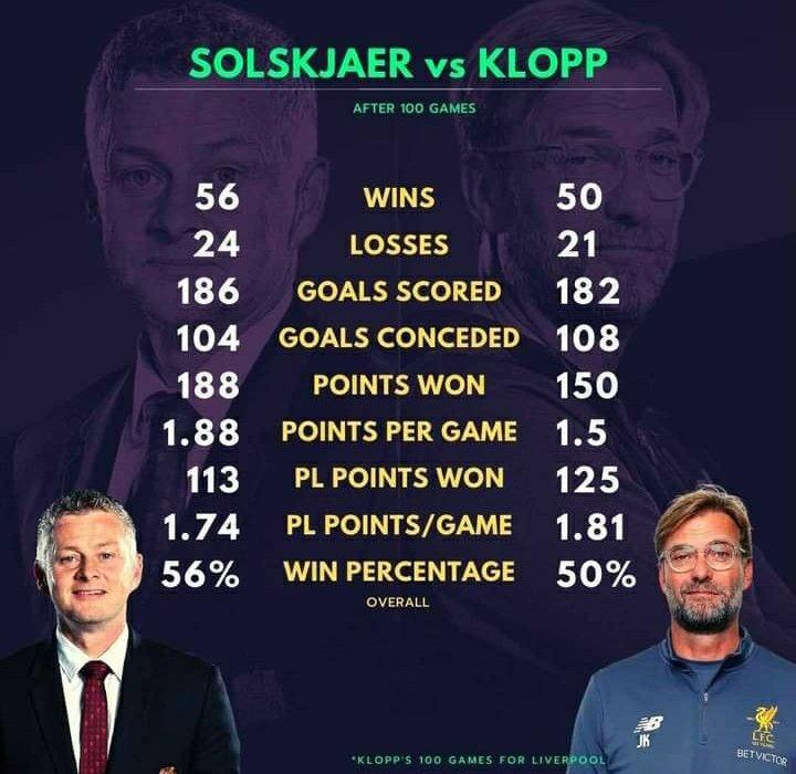 Head To Head  Solskjaer Vs Klopp  #LIVMUN #LiverpoolFC #ManUtd #PlayStation5 #OleOut #OLE #Klopp #TheVoiceUK