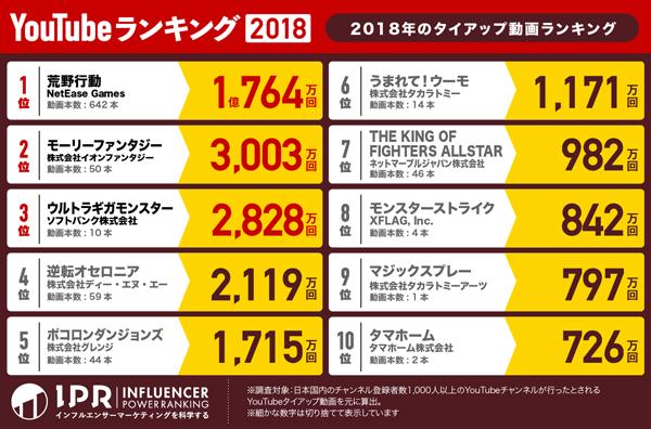 test ツイッターメディア - 2020年の動画タイアップランキングは荒野行動が3年連続で第1位に。他と比べても圧倒的。やり方が違いすぎる  https://t.co/jw7Gr6bOyp https://t.co/bhQHKkeRXz