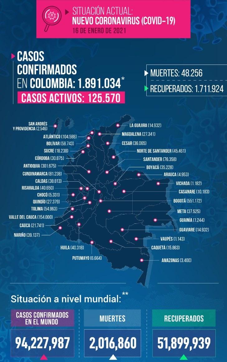 16 de enero: 🦠471 casos (+) en #Meta y 7 fallecidos 🦠125.570 casos activos en #Colombia.  13.467 recup 20.855 nuevos casos 388 fallecidos  Muestras: 70.763 PCR: 39.351 Antígeno: 31.412  Total:  1.711.924 recup 1.891.034 casos  48.256 fallecidos 9.078.811 muestras procesadas