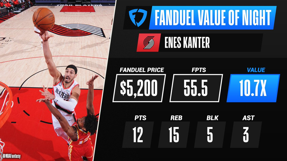 Enes Kanter receives the @FanDuel Value Of The Night after putting up a monster stat line in the @trailblazers win over the @ATLHawks 🏀