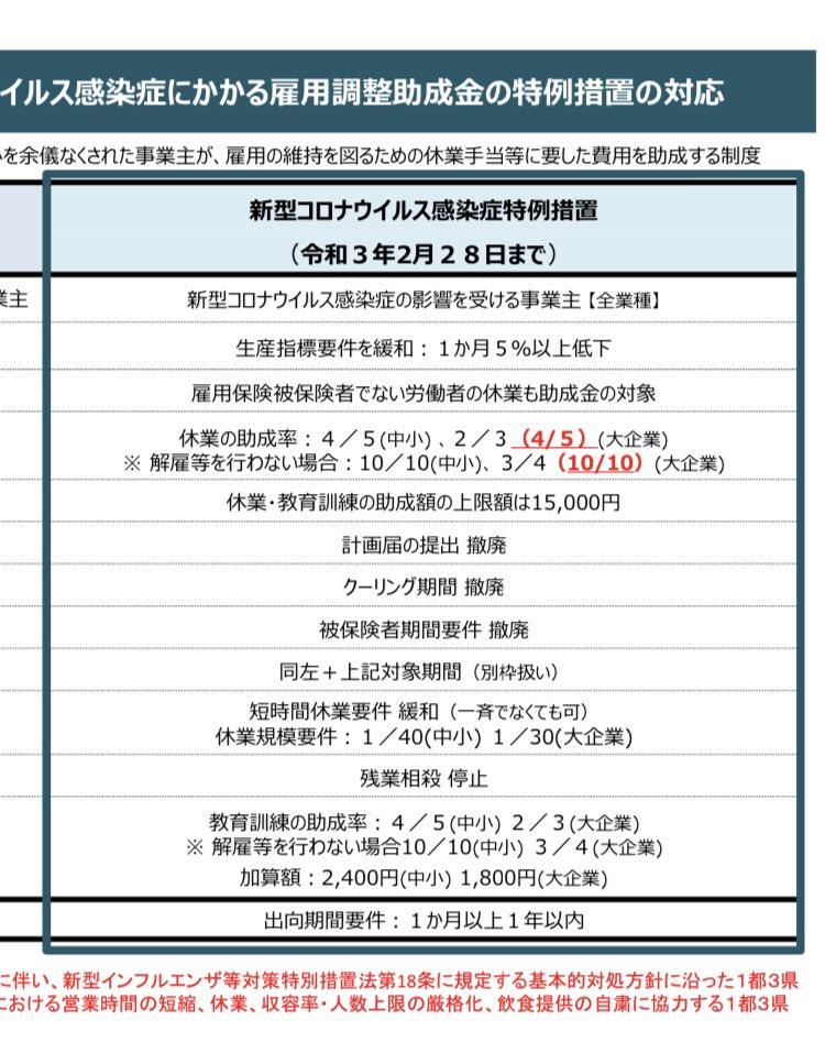 この一都三県の雇用調査助成金の拡大措置、福岡はどうなってんのかな?福岡も緊急事態宣言出たから、追加されんのかな? https://t.co/VpDje6Iq1q