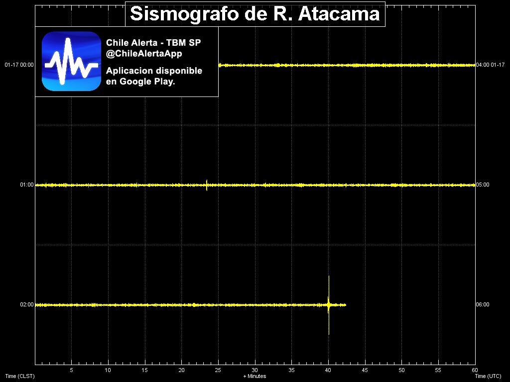 #Sismografo de la region de #Atacama registrando #sismo en tiempo real. Sentiste el sismo? Reportalo aqui:  #Iris #GFZ #temblor #earthquake #Chile @ChileAlertaApp App: