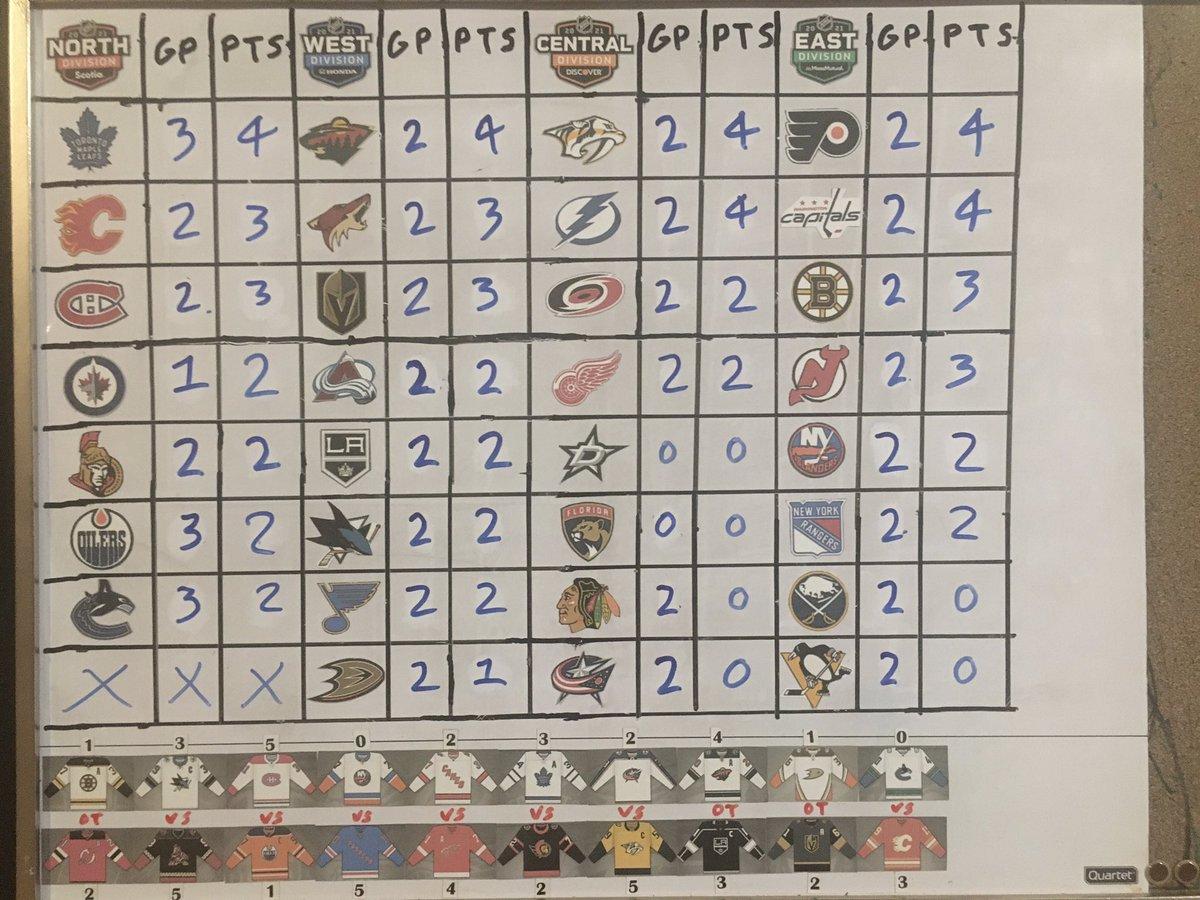 Jan 16th results and standings! #NHL #BOSvsNJD #SJSvsARI #MTLvsEDM #NYIvsNYR #CARvsDET #TORvsOTT #CBJvsNSH #MINvsLAK #ANAvsVGK #VANvsCGY