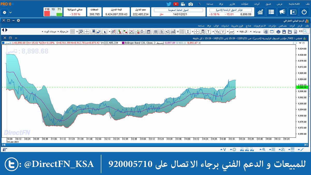 حركة المؤشر العام #السوق_السعودي لجلسة الخميس الماضي من #مباشر #برو_10_بلس *يدعم منصات ويندوز وماك *ومحلل للتدفقات السيولة اللحظية احصل عليه بالتواصل معنا عبر الواتساب:-