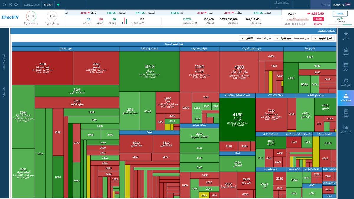 #الان رصد لمخطط الأداء #السوق_السعودي مرتب بحسب حجم التداولات من #نت_بلس احصل عليه باشتراك شهري قيمته 95 ريال فقط *عمق السوق (1*1)  *أسعار فورية ومباشرة *يعمل على متصفح دون تحميل البرنامج *خمسة أنماط للرسم البياني عبر الرابط : #مباشر #نت_بلس