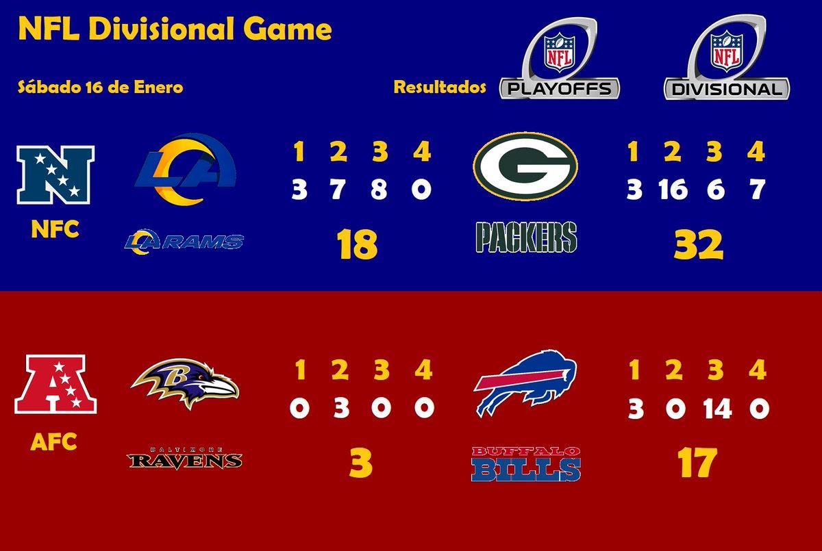 #NFL #NFLPlayoffs #DivisionalRound #LARvsGB #BALvsBUF #Resultados  Terminó la primera parte de la Divisional de los playoffs de la Temporada 2020 de la @NFL con un contendiente para el campeonato de conferencias, a @packers para la Nacional y a @BuffaloBills para la Americana.