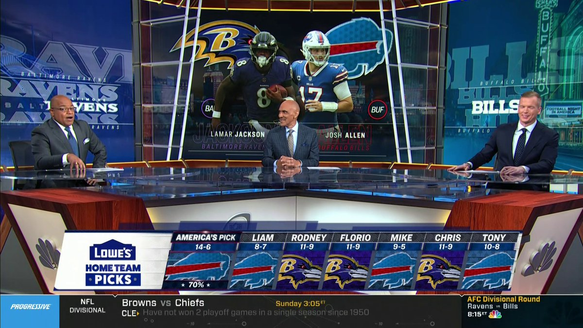 """The crowdsourced """"America's Pick"""" picks #BillsMafia - beats all the paid analysts (again) raising record to 15-6.  Win the whole damn thing, @BuffaloBills"""
