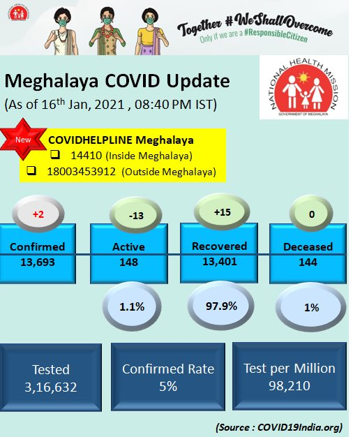#COVIDー19 update #Meghalaya  #SundayThoughts  #WeShallOvercome  #LargestVaccineDrive  #foryou #forme and #forMeghalaya  Let's continue to be #responsiblecitizen  #WearAMask  #WashYourHands  Maintain #SocialDistancing