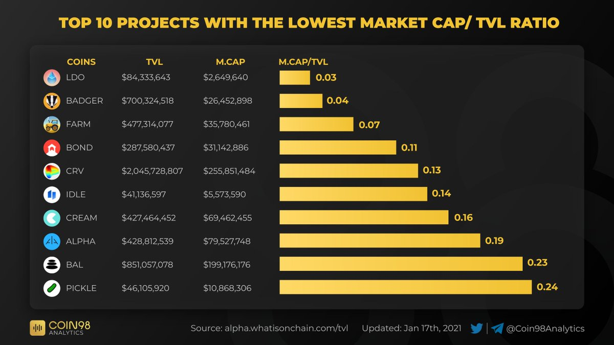 TOP 10 Projects with the Lowest Market Cap/ TVL Ratio  Projects with the low ratio are generally considered to be undervalued. Which project do you like best?  $LDO $BADGER $FARM $BOND $CRV $IDLE $CREAM $ALPHA $BAL $PICKLE  Data by:  @jlwhoo7