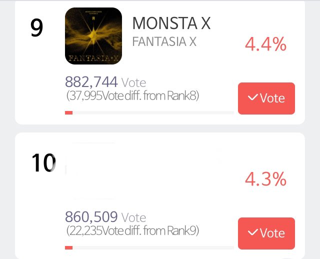 [📢] Seoul Music Awards   We decreased the gap to 37.9k with 8th place! We need to unlock the 900k total votes today!  AUSTIN IS PROUD OF YOU!  Keep voting Monbebe!  @OfficialMonstaX #MONSTAX #몬스타엑스