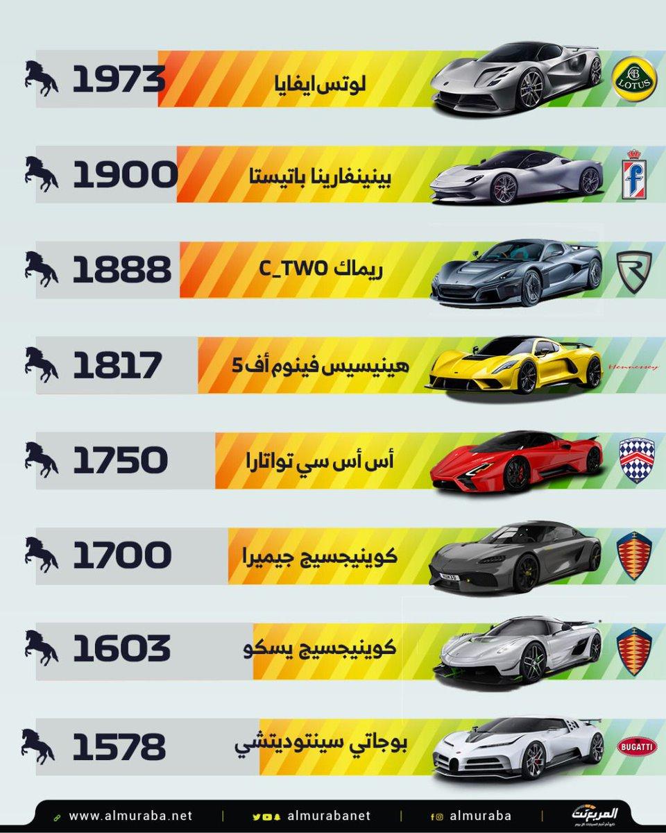 أقوى سيارات في العالم حالياً 💡 https://t.co/qkr8SJ87L5