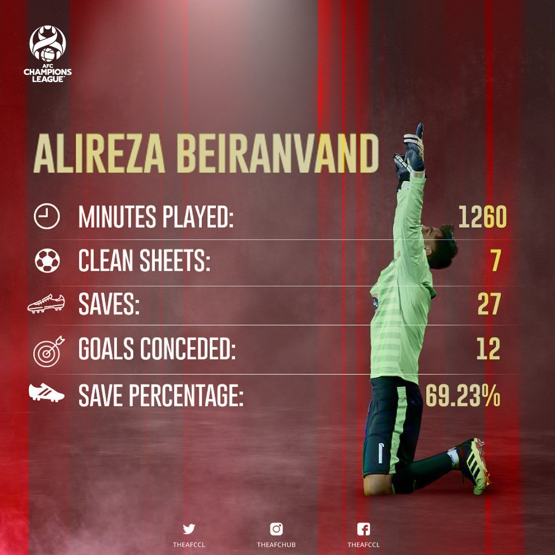 A remarkable talented goalkeeper.🧤 🥅  Alireza Beiranvand holds the record for most clean sheets 7️⃣  #ACL2018