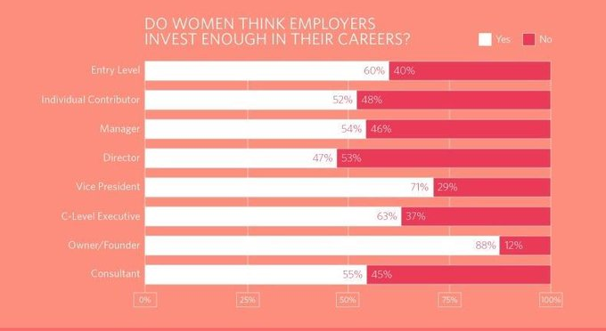 Do women think employers invest enough in their careers? A survey shows the percentage scarcely exceeds 50% in most organizational roles. [Infographic] >> @trustradius rt @lindagrass0 #EmpoweringWomen #GenderEquality #WomenInBusiness