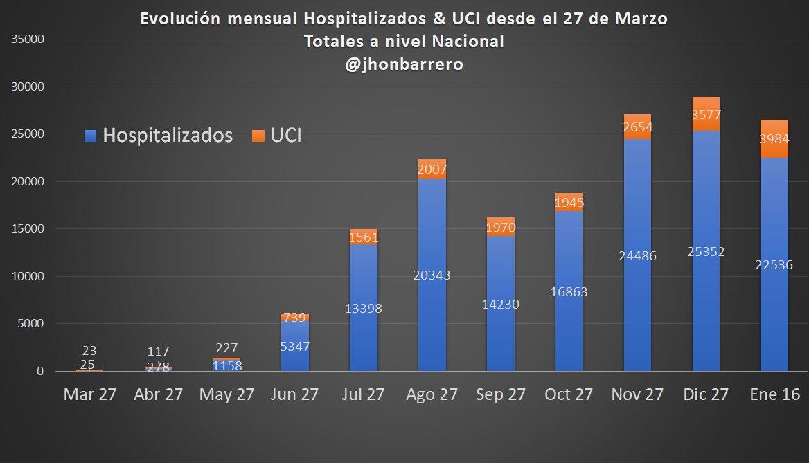 #SituaciónUCI A NIVEL NACIONAL  Evolución número de pacientes #COVIDー19 🦠 en los últimos meses   De 48 hospitalizados y en UCIs en Marzo 27 pasamos a lo reportado en la gráfica 👇  Fuente: https://t.co/QvQfpToa6t https://t.co/ReT5TpP0n6