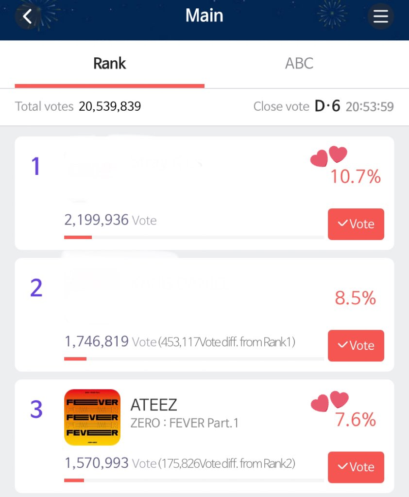 PLEASE KEEP VOTING !! WE ONLY HAVE 6 DAYS LEFT !! PLEASE GIVE IT YOUR BEST AND KEEP VOTING !!   #ATEEZ #에이티즈 @ATEEZofficial