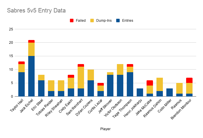 Here's the individual breakout and entry data #LetsGoBuffalo