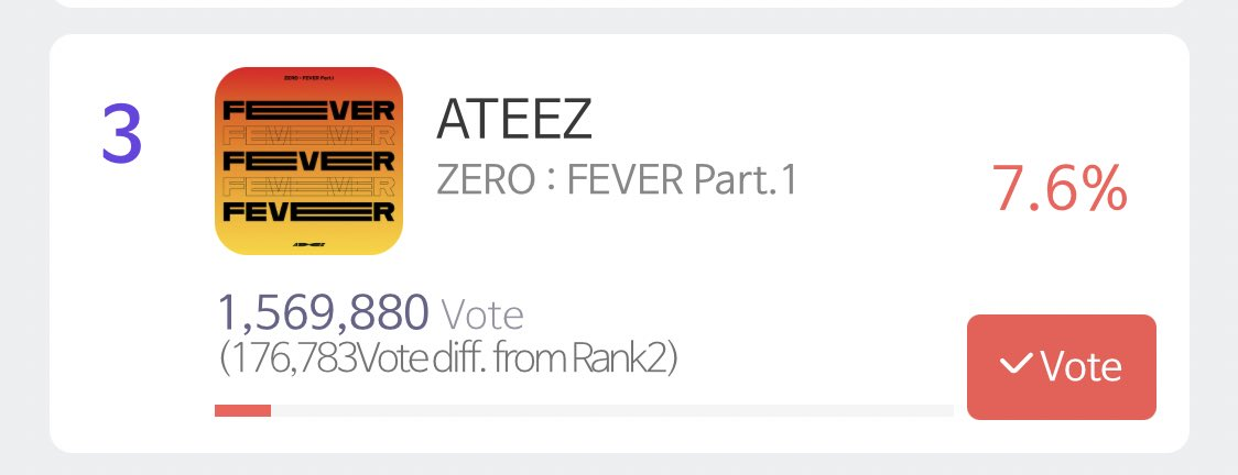 ATINYs, we need to aim for 100k gap before reset and then we can work our way getting the 2nd place !!!!  #ATEEZ @ATEEZofficial