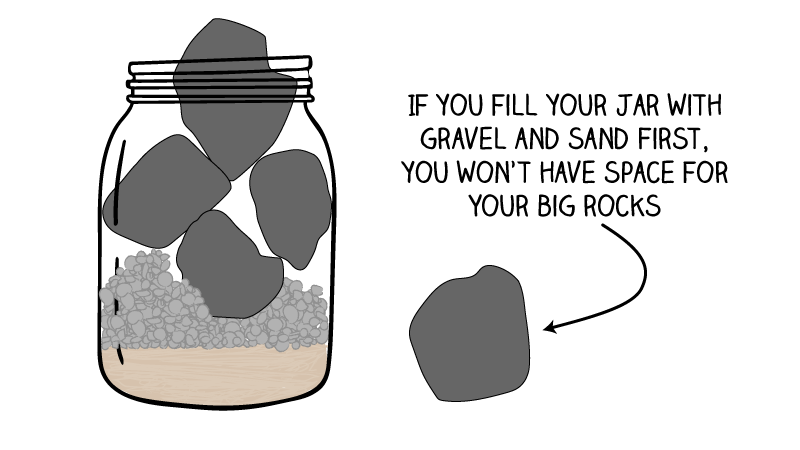 """""""First place the big rocks in the jar. The big rocks are your family, your friends, your personal growth... If you fill your life with small things you will never have the time for the important things and the big rocks wont fit."""" @ShaneAParrish  #MondayMotivation #quoteoftheday"""