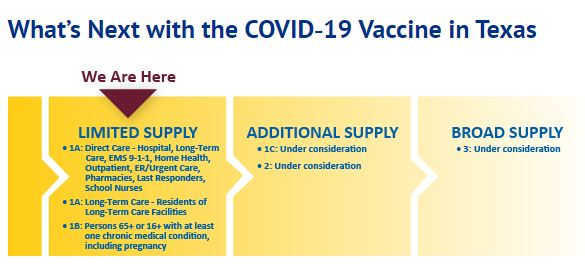 Do you have questions about the #COVID19 vaccine? Learn more by reviewing these FAQ's provided by @TexasDSHS: https://t.co/ajxnAKSdXN https://t.co/Uo4CZkdn52
