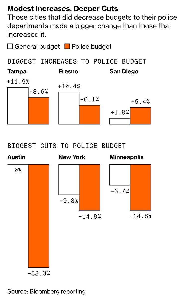 Cities that actually did #DefundThePolice and those that increased their budgets.