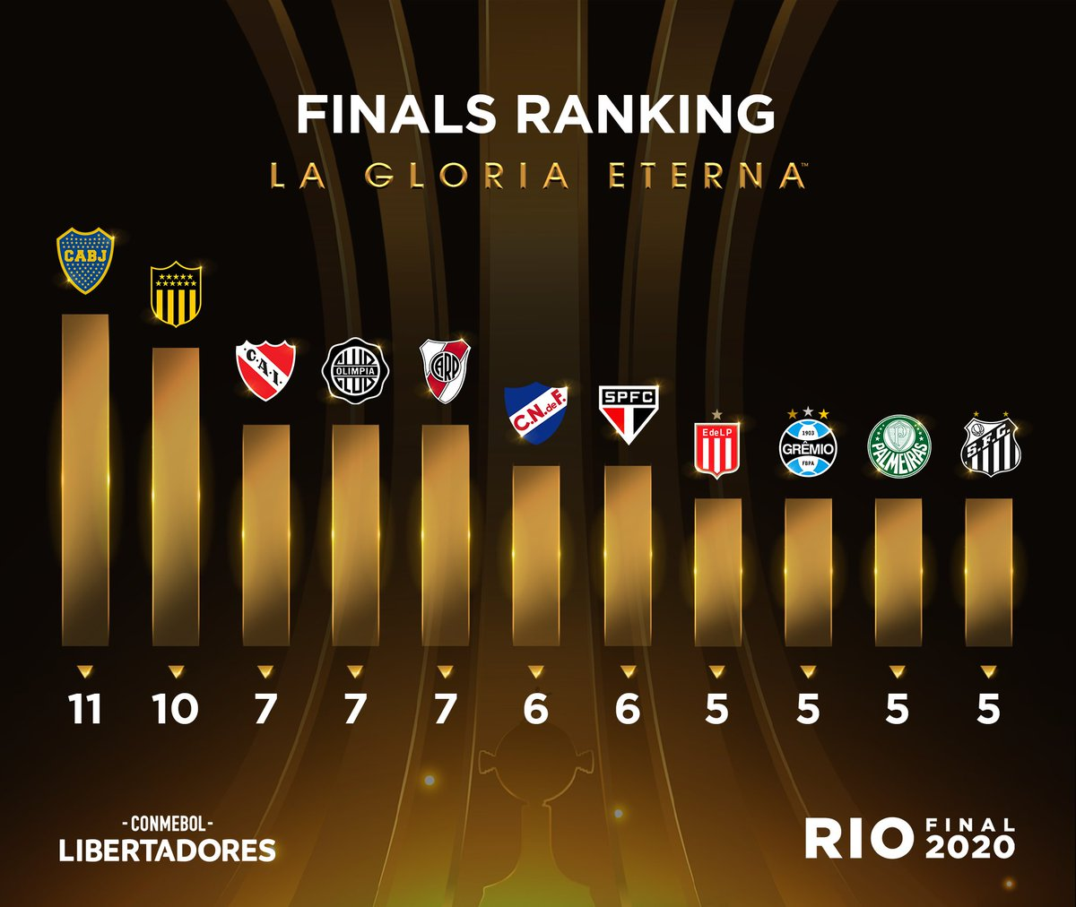 🧐🏆⚽ The teams with the most #Libertadores Finals appearances!  🇧🇷 @Palmeiras and @SantosFC are each making their 5⃣th trip the big occasion!