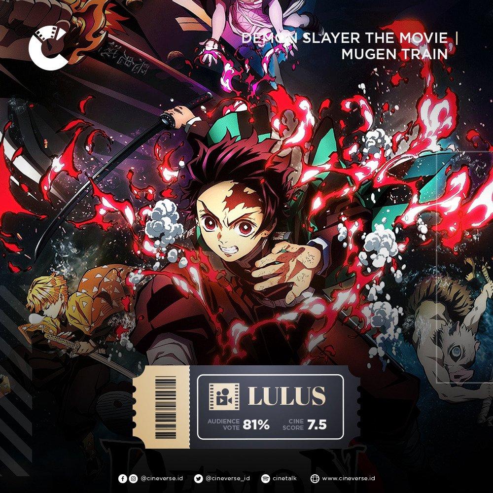 """#DemonSlayertheMovieMugenTrain LULUS!!  Skor kami: 7.5/10 Vote: 81%   2021 dibuka dengan baik oleh anime pemecah rekor, """"Kimetsu No Yaiba"""". Aksi Tanjiro dkk berhasil bikin penonton excited, dan filmnya sendiri mendapatkan nilai yang solid. Selamat! 😊"""